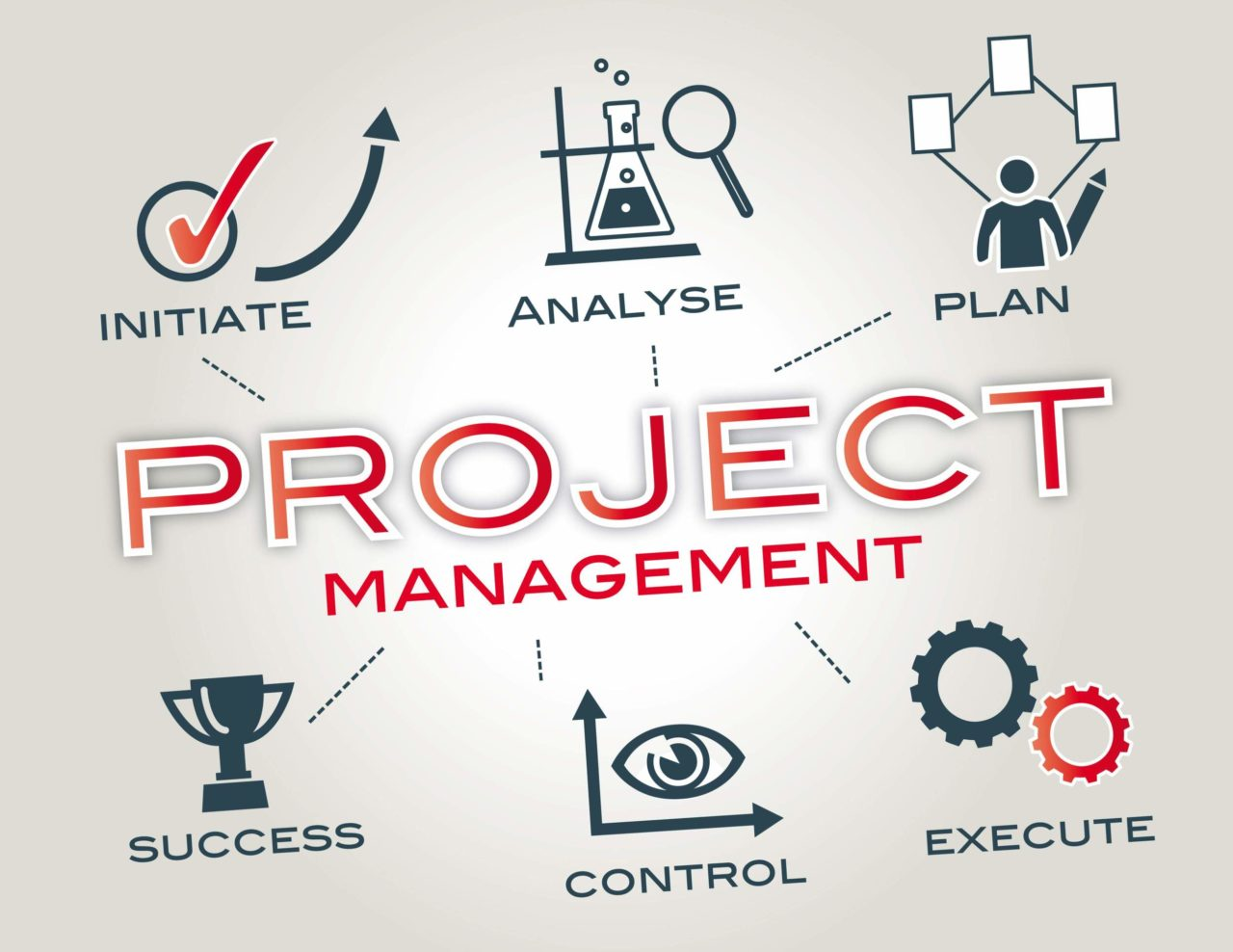 what-is-project-management